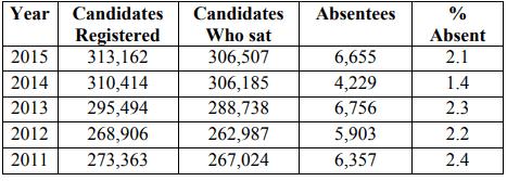 UCE Results Summary